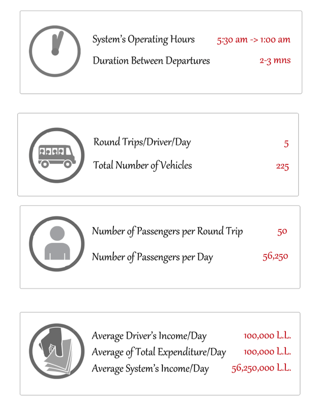 on sale fdc30 be20c  Figure 1  Van number 4 s organization and turnover. Note that the total  sum of expenditures per driver per day (maw af or parking, rent, ...